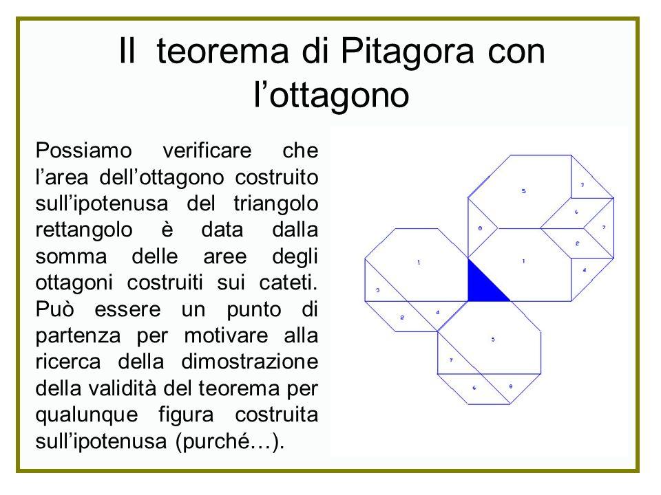 Possiamo verificare che larea dellottagono costruito sullipotenusa del triangolo rettangolo è data dalla somma delle aree degli ottagoni costruiti sui
