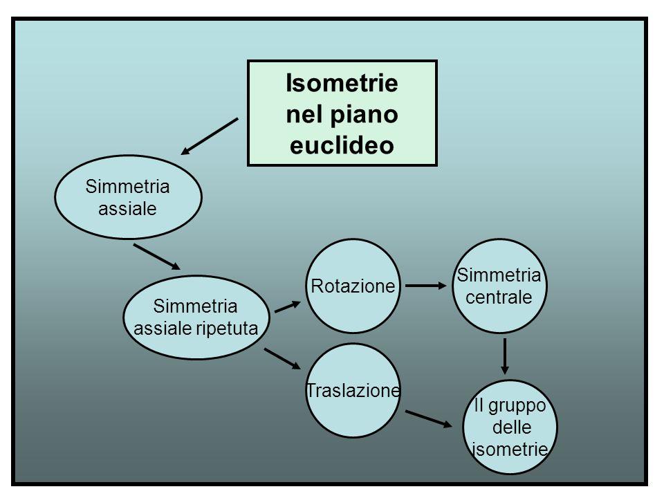 Simmetria assiale Traslazione Simmetria assiale ripetuta Rotazione Isometrie nel piano euclideo Simmetria centrale Il gruppo delle isometrie