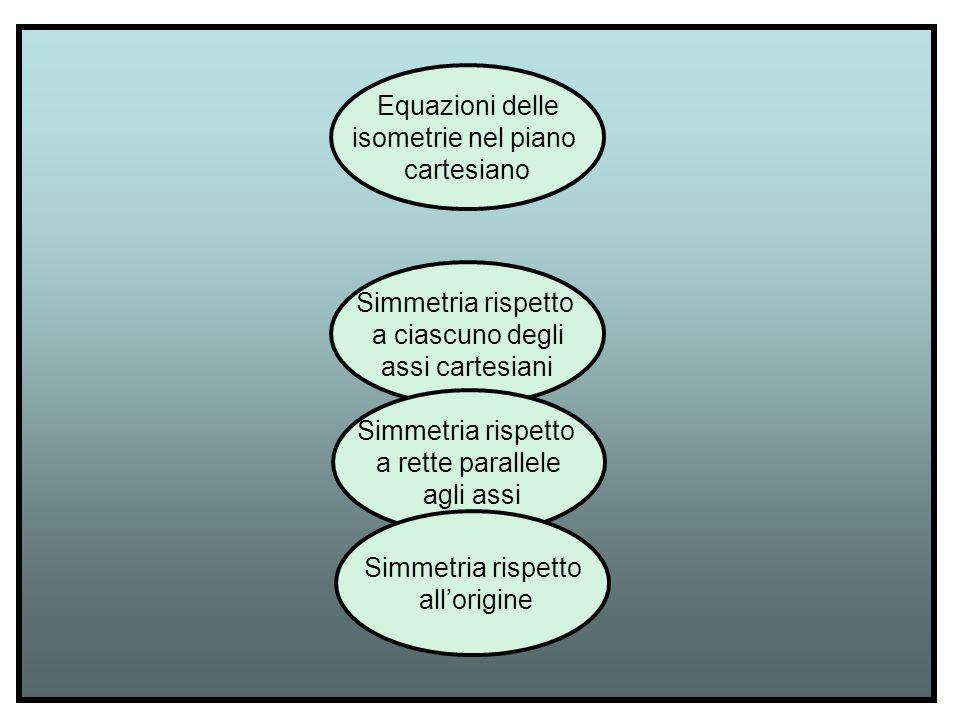 Equazioni delle isometrie nel piano cartesiano Simmetria rispetto a ciascuno degli assi cartesiani Simmetria rispetto a rette parallele agli assi Simm