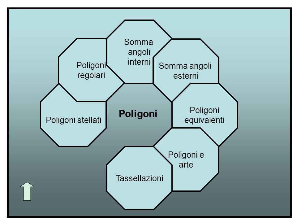 Poligoni stellati Poligoni regolari Somma angoli interni Somma angoli esterni Poligoni equivalenti Poligoni e arte Tassellazioni Poligoni