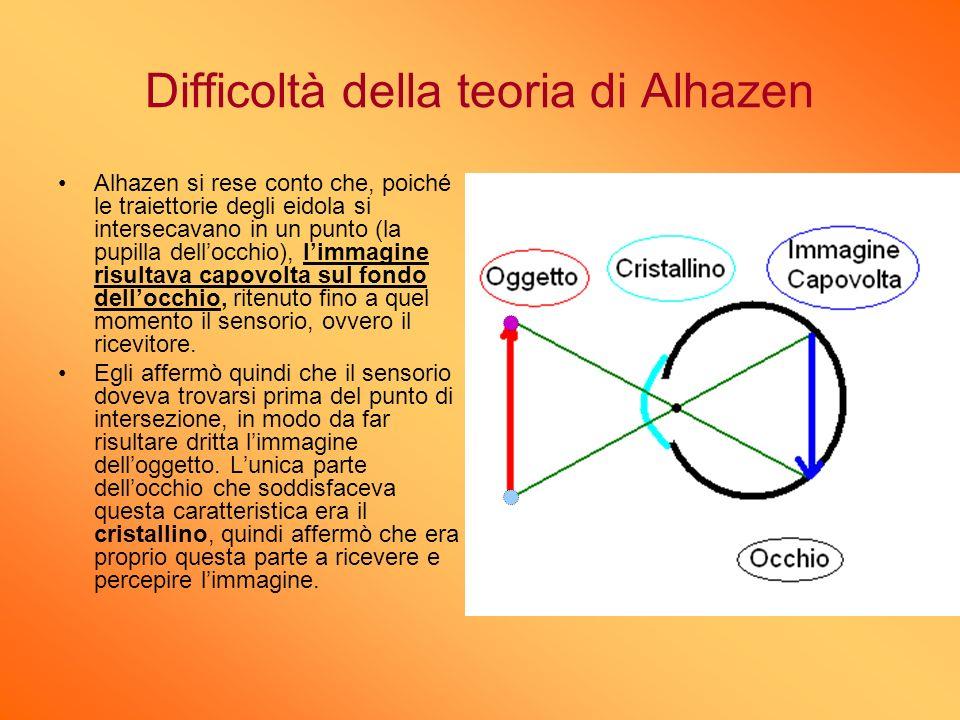 Difficoltà della teoria di Alhazen Alhazen si rese conto che, poiché le traiettorie degli eidola si intersecavano in un punto (la pupilla dellocchio),