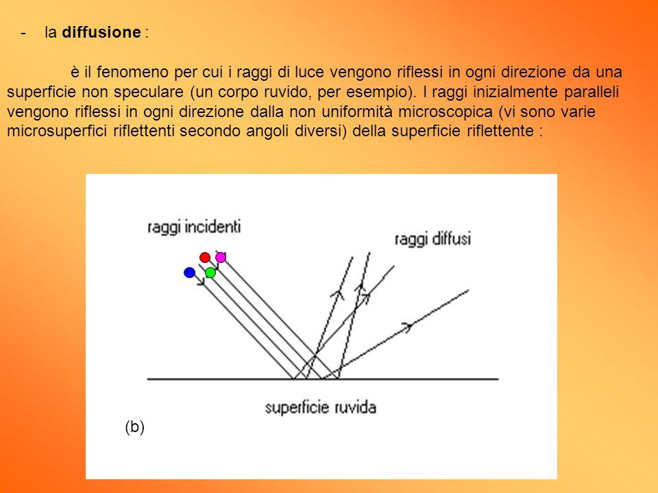- la diffusione : è il fenomeno per cui i raggi di luce vengono riflessi in ogni direzione da una superficie non speculare (un corpo ruvido, per esemp