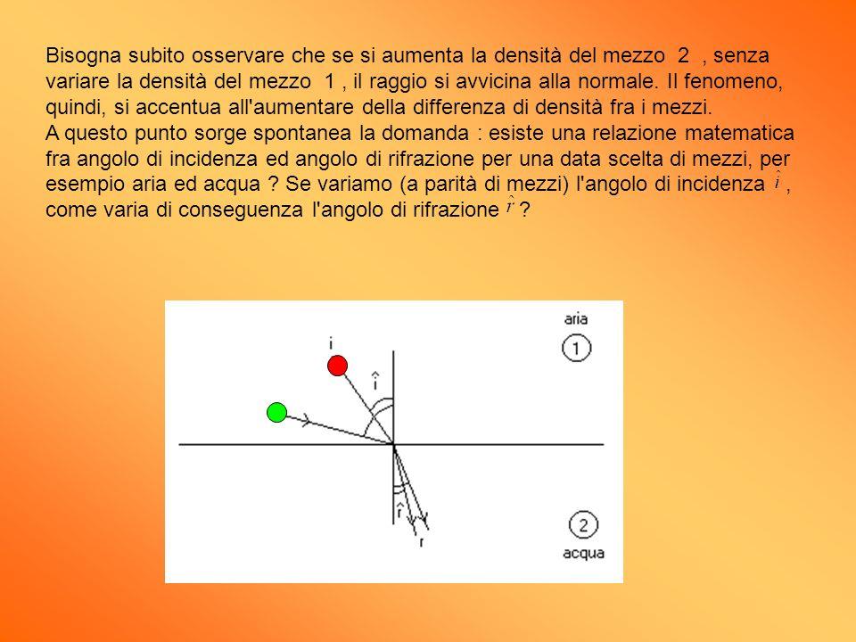 Bisogna subito osservare che se si aumenta la densità del mezzo 2, senza variare la densità del mezzo 1, il raggio si avvicina alla normale. Il fenome