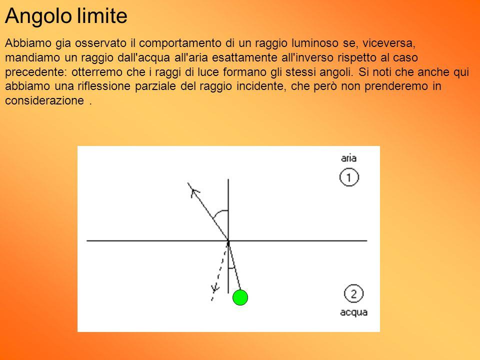 Angolo limite Abbiamo gia osservato il comportamento di un raggio luminoso se, viceversa, mandiamo un raggio dall'acqua all'aria esattamente all'inver