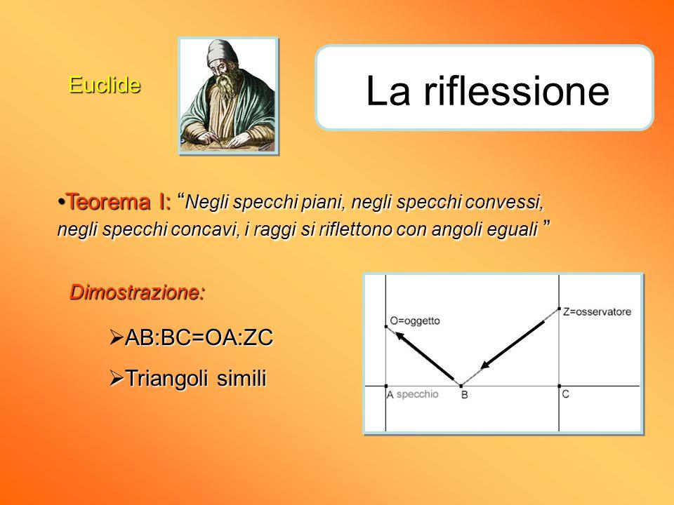 Euclide La riflessione Teorema I: Negli specchi piani, negli specchi convessi, negli specchi concavi, i raggi si riflettono con angoli egualiTeorema I
