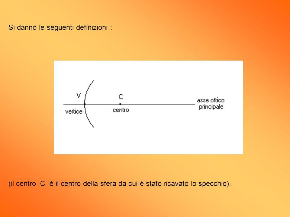 Si danno le seguenti definizioni : (il centro C è il centro della sfera da cui è stato ricavato lo specchio).