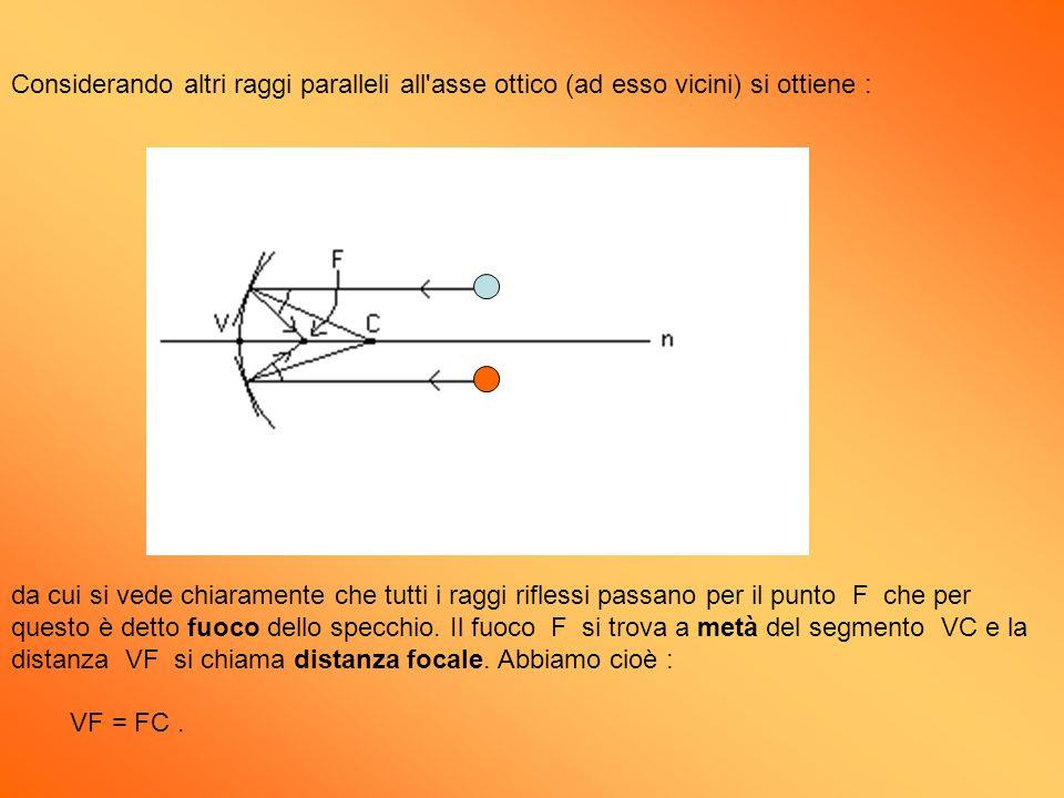 Considerando altri raggi paralleli all'asse ottico (ad esso vicini) si ottiene : da cui si vede chiaramente che tutti i raggi riflessi passano per il