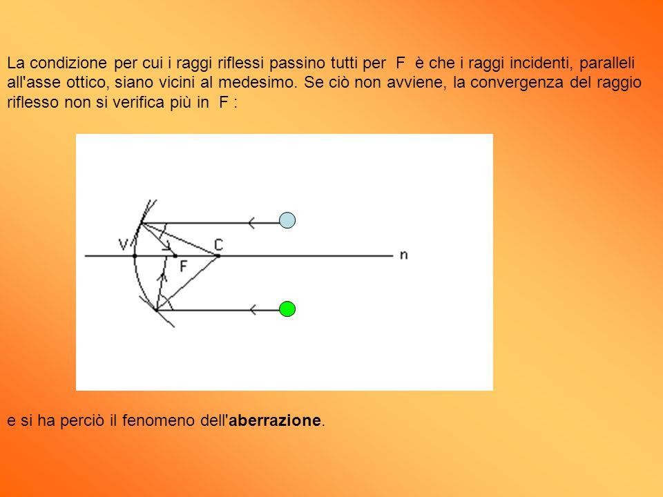 La condizione per cui i raggi riflessi passino tutti per F è che i raggi incidenti, paralleli all'asse ottico, siano vicini al medesimo. Se ciò non av