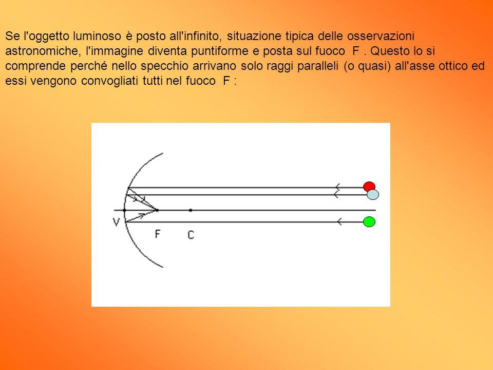 Se l'oggetto luminoso è posto all'infinito, situazione tipica delle osservazioni astronomiche, l'immagine diventa puntiforme e posta sul fuoco F. Ques