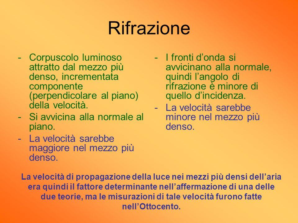Rifrazione -Corpuscolo luminoso attratto dal mezzo più denso, incrementata componente (perpendicolare al piano) della velocità. -Si avvicina alla norm