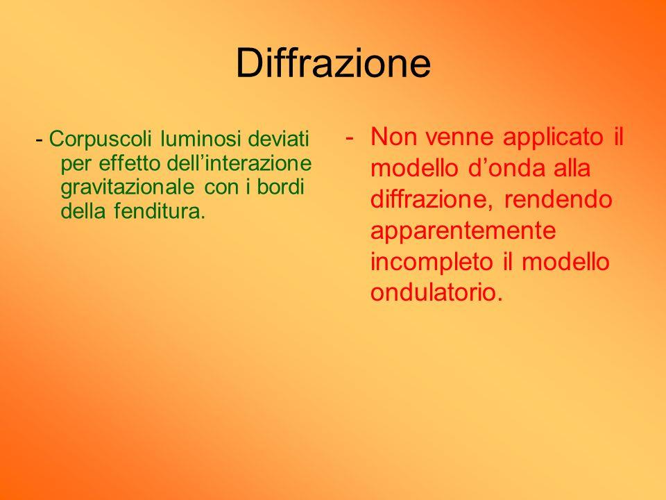 Diffrazione - Corpuscoli luminosi deviati per effetto dellinterazione gravitazionale con i bordi della fenditura. -Non venne applicato il modello dond
