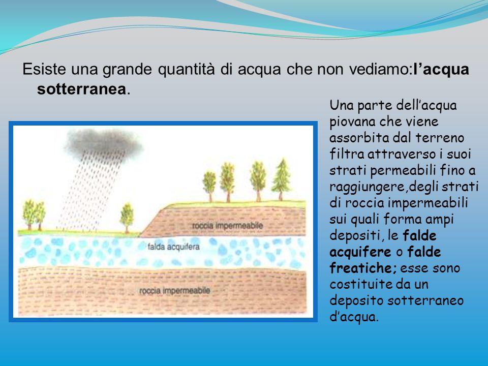Esiste una grande quantità di acqua che non vediamo:lacqua sotterranea. Una parte dellacqua piovana che viene assorbita dal terreno filtra attraverso