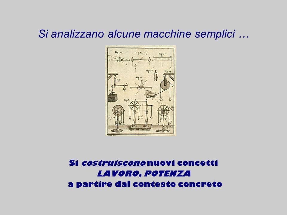 Si analizzano alcune macchine semplici … Si costruiscono nuovi concetti LAVORO, POTENZA a partire dal contesto concreto