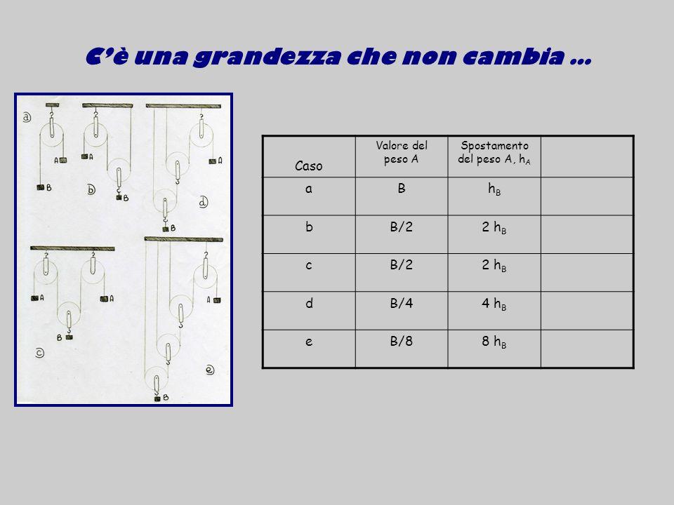 Cè una grandezza che non cambia … Caso Valore del peso A Spostamento del peso A, h A aBhBhB bB/22 h B cB/22 h B dB/44 h B eB/88 h B