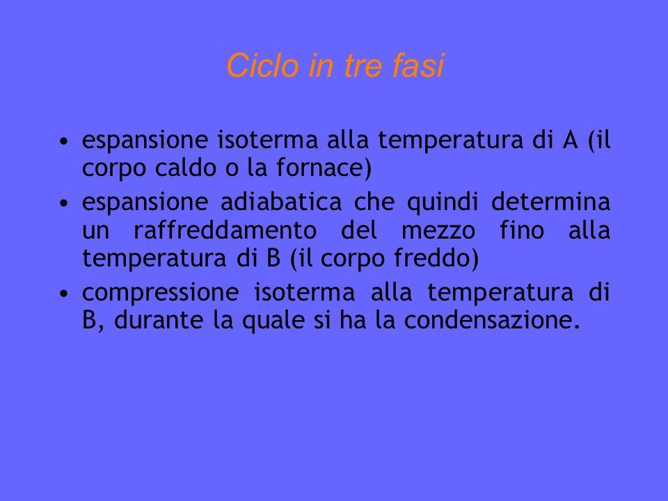 Ciclo in tre fasi espansione isoterma alla temperatura di A (il corpo caldo o la fornace) espansione adiabatica che quindi determina un raffreddamento del mezzo fino alla temperatura di B (il corpo freddo) compressione isoterma alla temperatura di B, durante la quale si ha la condensazione.