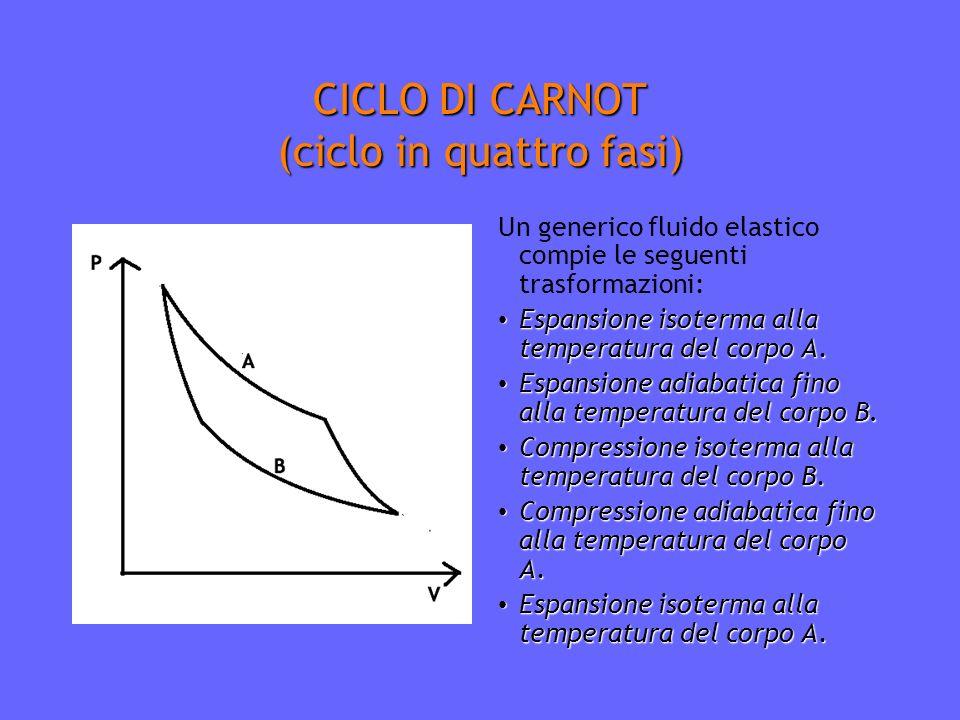 CICLO DI CARNOT (ciclo in quattro fasi) Un generico fluido elastico compie le seguenti trasformazioni: Espansione isoterma alla temperatura del corpo A.