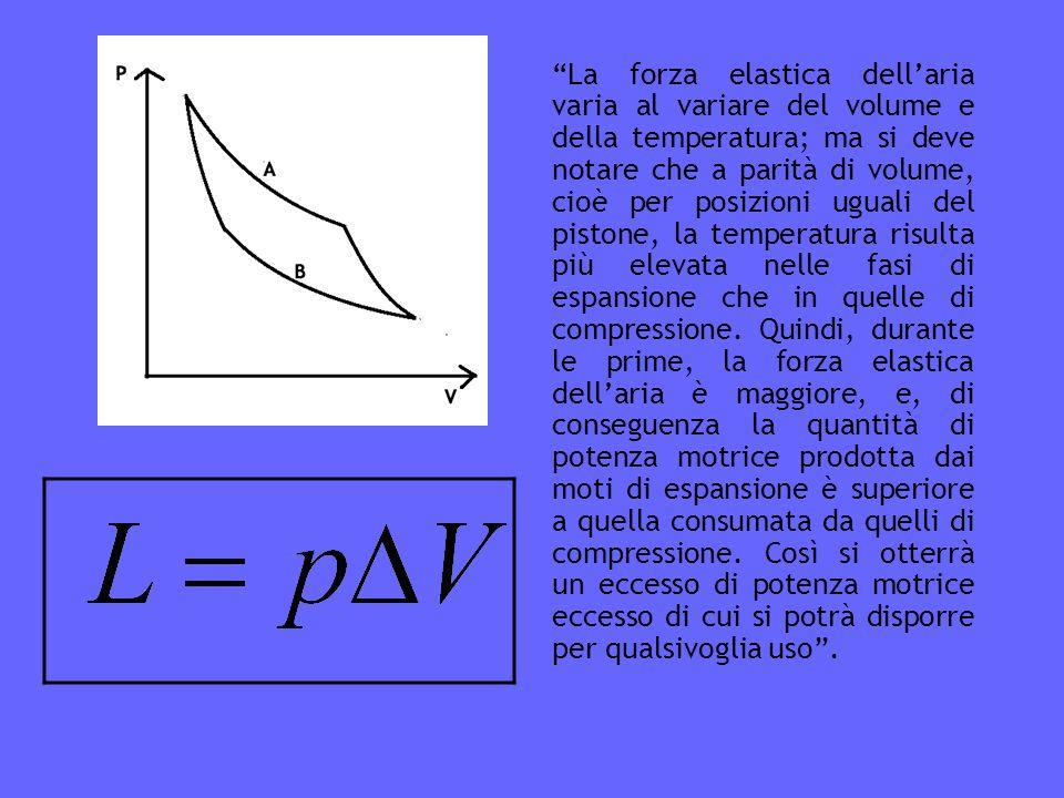 La forza elastica dellaria varia al variare del volume e della temperatura; ma si deve notare che a parità di volume, cioè per posizioni uguali del pistone, la temperatura risulta più elevata nelle fasi di espansione che in quelle di compressione.