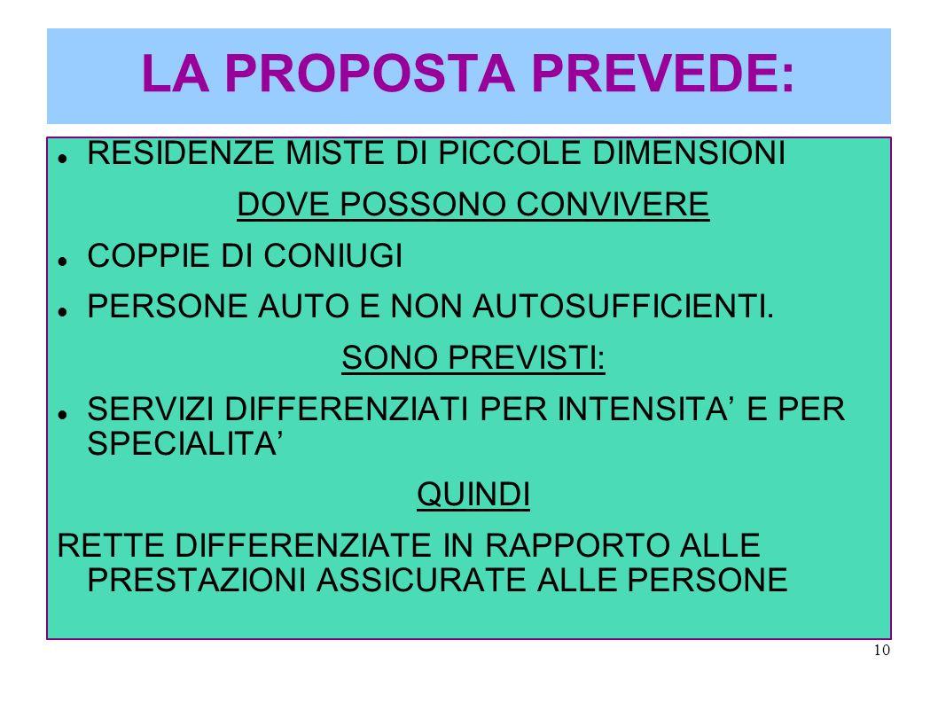 10 LA PROPOSTA PREVEDE: RESIDENZE MISTE DI PICCOLE DIMENSIONI DOVE POSSONO CONVIVERE COPPIE DI CONIUGI PERSONE AUTO E NON AUTOSUFFICIENTI.