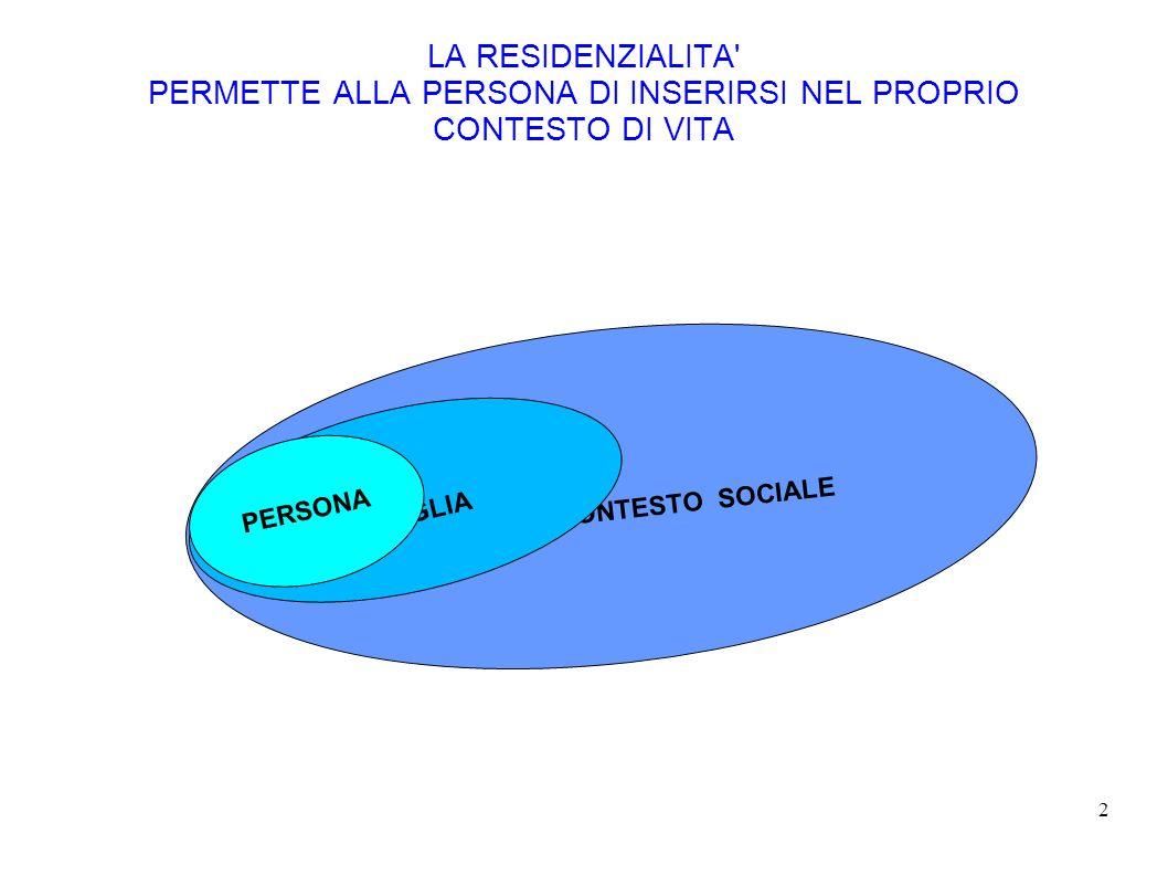 2 LA RESIDENZIALITA' PERMETTE ALLA PERSONA DI INSERIRSI NEL PROPRIO CONTESTO DI VITA CONTESTO SOCIALE FAMIGLIA PERSONA