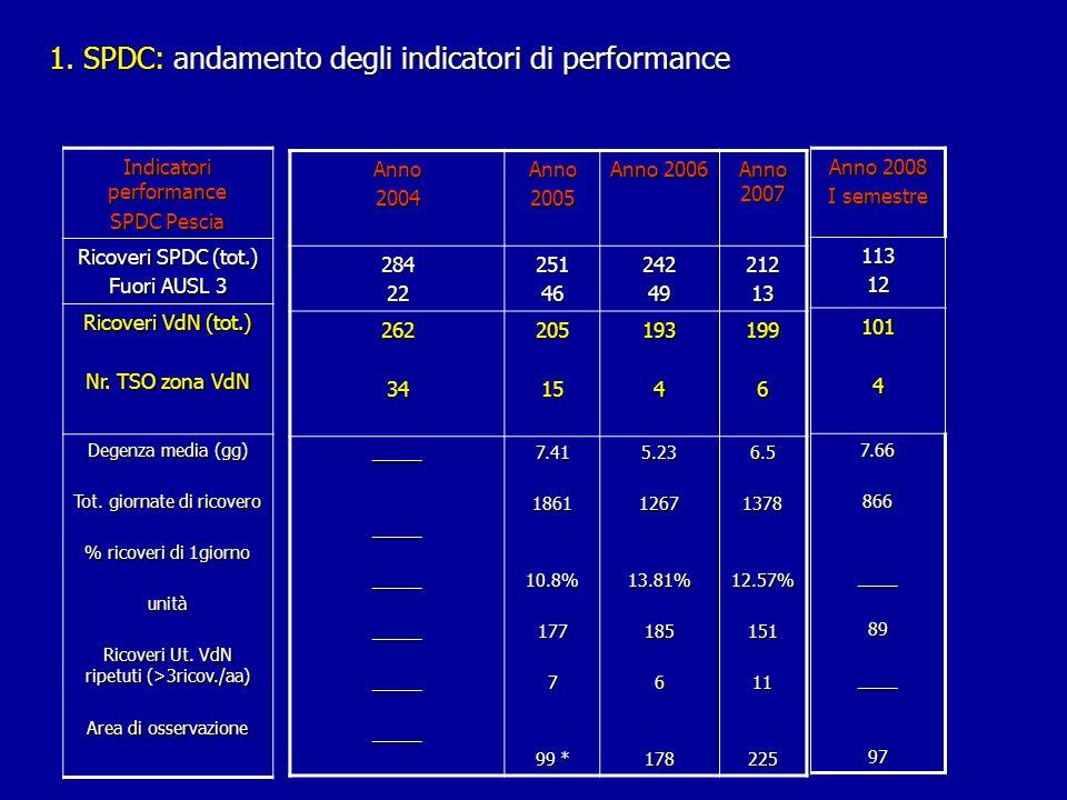 1. SPDC: andamento degli indicatori di performance Anno2004Anno2005 Anno 2006 Anno 2007 28422251462424921213 262342051519341996 ______________________
