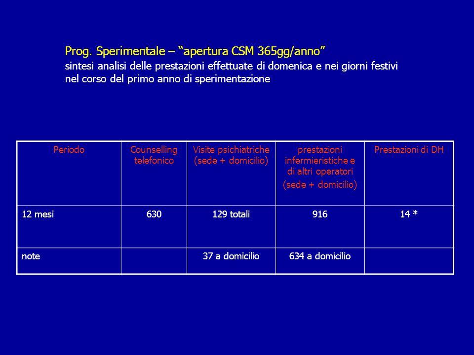 Prog. Sperimentale – apertura CSM 365gg/anno sintesi analisi delle prestazioni effettuate di domenica e nei giorni festivi nel corso del primo anno di