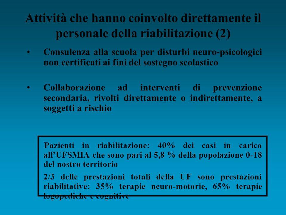 Attività che hanno coinvolto direttamente il personale della riabilitazione (2) Consulenza alla scuola per disturbi neuro-psicologici non certificati ai fini del sostegno scolastico Collaborazione ad interventi di prevenzione secondaria, rivolti direttamente o indirettamente, a soggetti a rischio Pazienti in riabilitazione: 40% dei casi in carico allUFSMIA che sono pari al 5,8 % della popolazione 0-18 del nostro territorio 2/3 delle prestazioni totali della UF sono prestazioni riabilitative: 35% terapie neuro-motorie, 65% terapie logopediche e cognitive