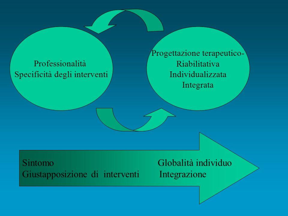 Professionalità Specificità degli interventi Progettazione terapeutico- Riabilitativa Individualizzata Integrata Sintomo Globalità individuo Giustapposizione di interventi Integrazione