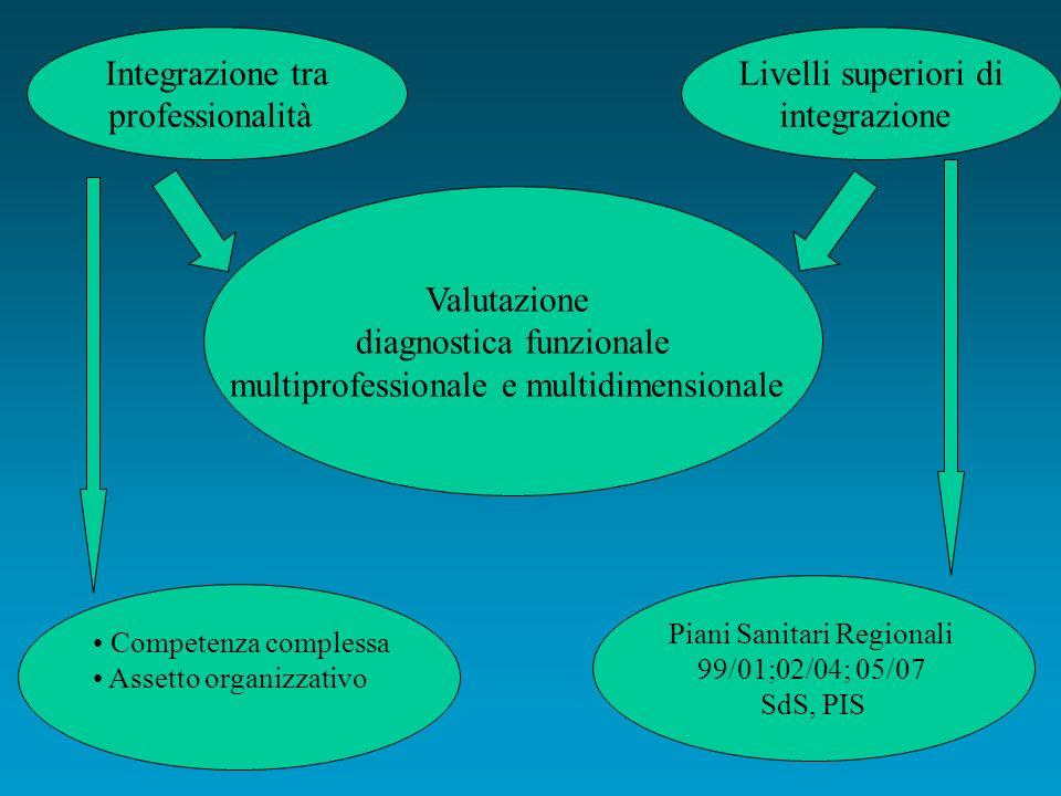 Valutazione diagnostica funzionale multiprofessionale e multidimensionale Livelli superiori di integrazione Competenza complessa Assetto organizzativo Piani Sanitari Regionali 99/01;02/04; 05/07 SdS, PIS Integrazione tra professionalità