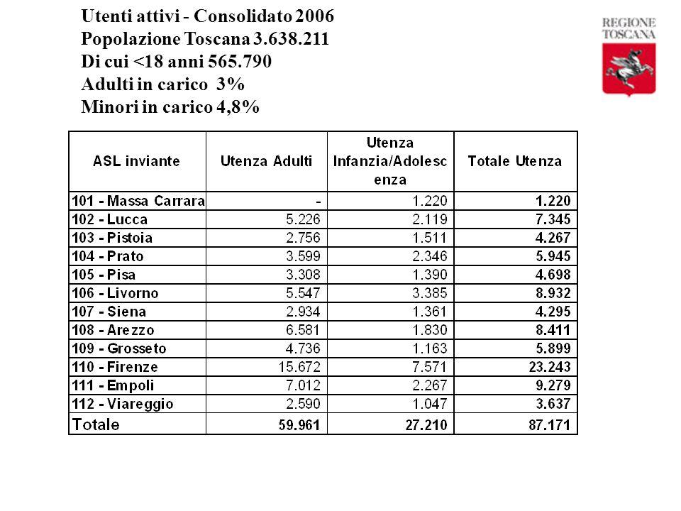 Utenti attivi - Consolidato 2006 Popolazione Toscana 3.638.211 Di cui <18 anni 565.790 Adulti in carico 3% Minori in carico 4,8%