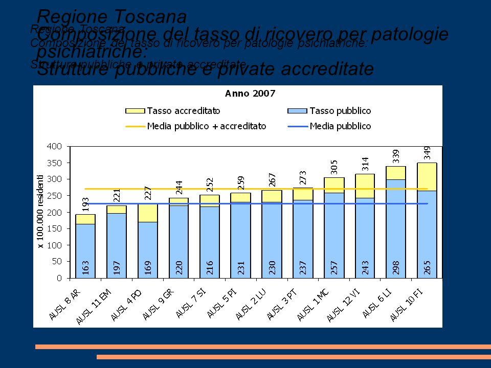 Regione Toscana Trend del tasso di ricovero per patologie psichiatriche: Strutture pubbliche + private accreditate