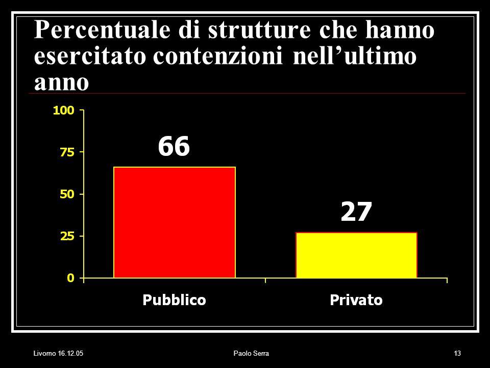 Livorno 16.12.05Paolo Serra13 Percentuale di strutture che hanno esercitato contenzioni nellultimo anno