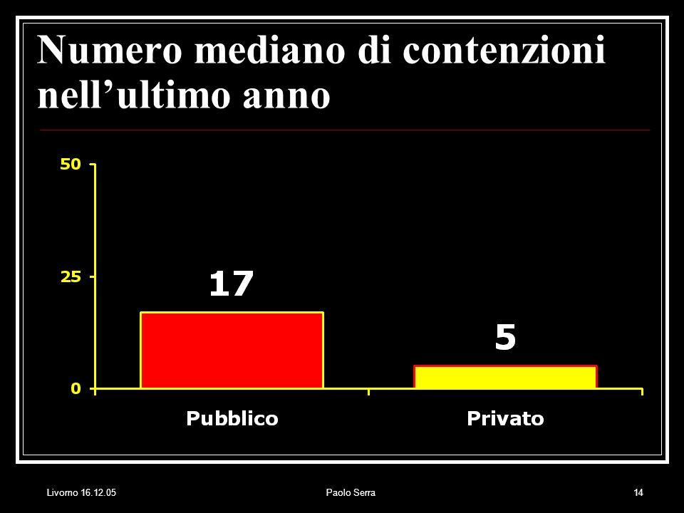 Livorno 16.12.05Paolo Serra14 Numero mediano di contenzioni nellultimo anno