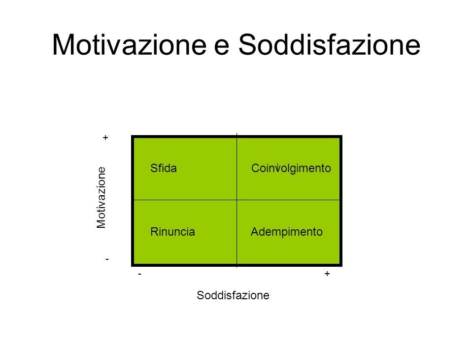 Motivazione e Soddisfazione + - - + Sfida Coinvolgimento Rinuncia Adempimento Motivazione Soddisfazione
