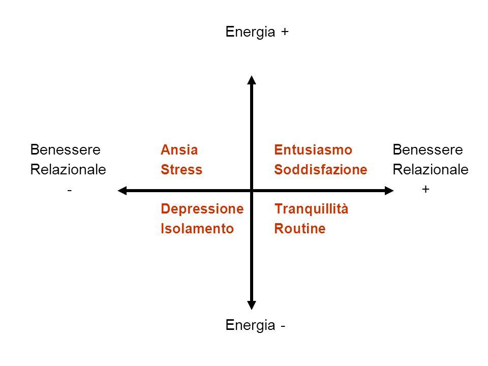 Energia + Benessere AnsiaEntusiasmo Benessere Relazionale StressSoddisfazione Relazionale - + Depressione Tranquillità IsolamentoRoutine Energia -