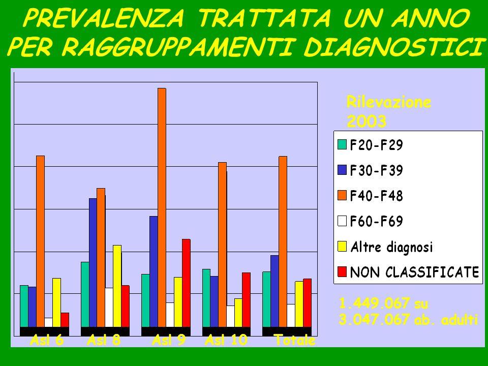 Corlito, Arezzo, 24.10.0611 PREVALENZA TRATTATA UN ANNO PER RAGGRUPPAMENTI DIAGNOSTICI Rilevazione 2003 Asl 6Asl 8Asl 9Asl 10Totale 1.449.067 su 3.047
