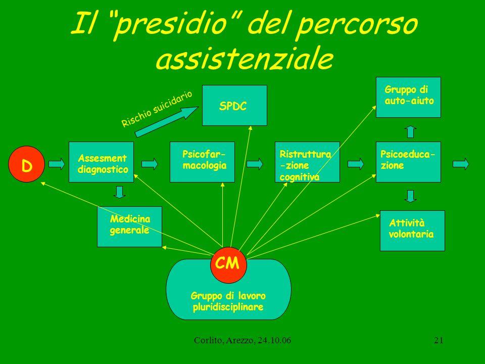 Corlito, Arezzo, 24.10.0621 Il presidio del percorso assistenziale Assesment diagnostico Psicofar- macologia Ristruttura -zione cognitiva SPDC Rischio