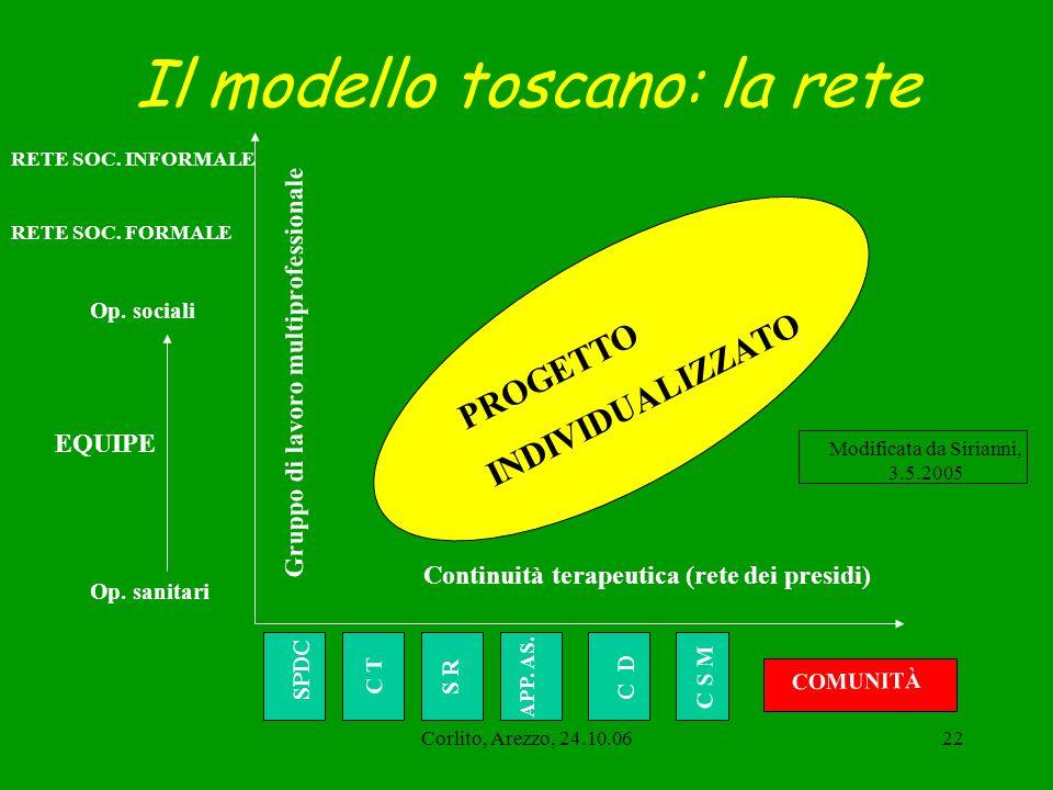 Corlito, Arezzo, 24.10.0622 Il modello toscano: la rete Continuità terapeutica (rete dei presidi) Gruppo di lavoro multiprofessionale SPDC C T S R C D