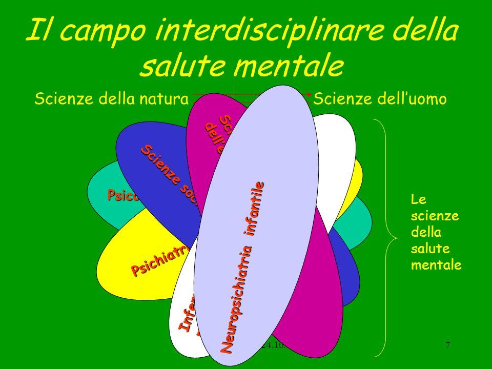 Corlito, Arezzo, 24.10.067 Il campo interdisciplinare della salute mentale Scienze della naturaScienze delluomo Psicologia Psichiatria Scienze sociali