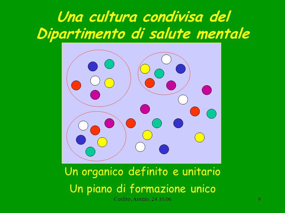 Corlito, Arezzo, 24.10.0610 I cambiamenti epidemiologici Medicina Generale 22% 1,5% Comunità 20-30% DSM 1,5%