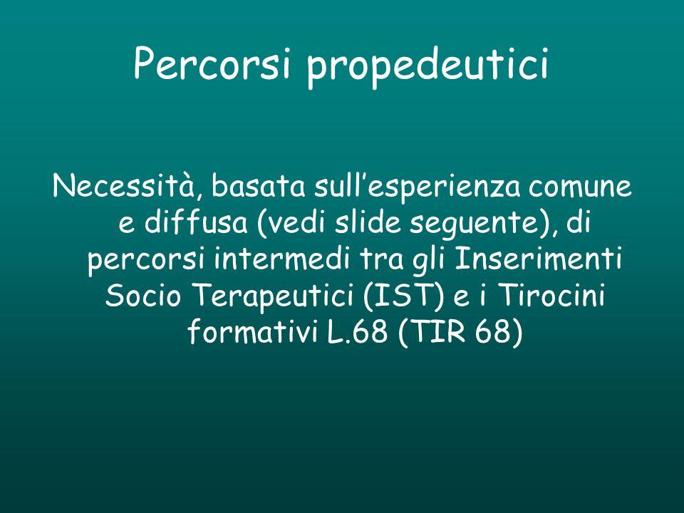 Percorsi propedeutici Necessità, basata sullesperienza comune e diffusa (vedi slide seguente), di percorsi intermedi tra gli Inserimenti Socio Terapeu