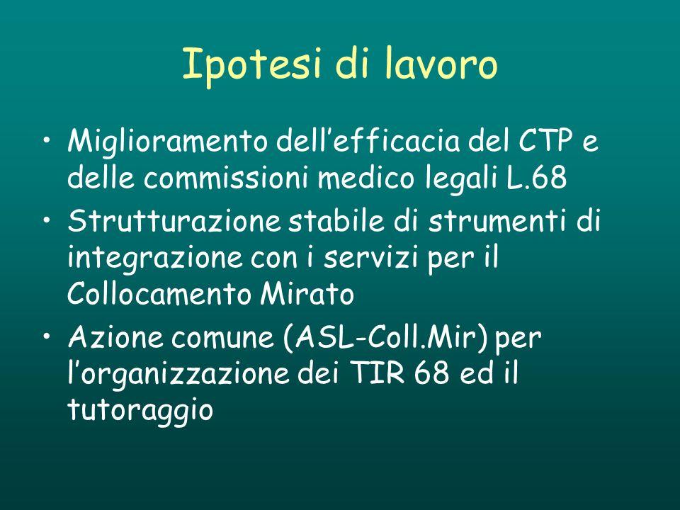 Ipotesi di lavoro Miglioramento dellefficacia del CTP e delle commissioni medico legali L.68 Strutturazione stabile di strumenti di integrazione con i