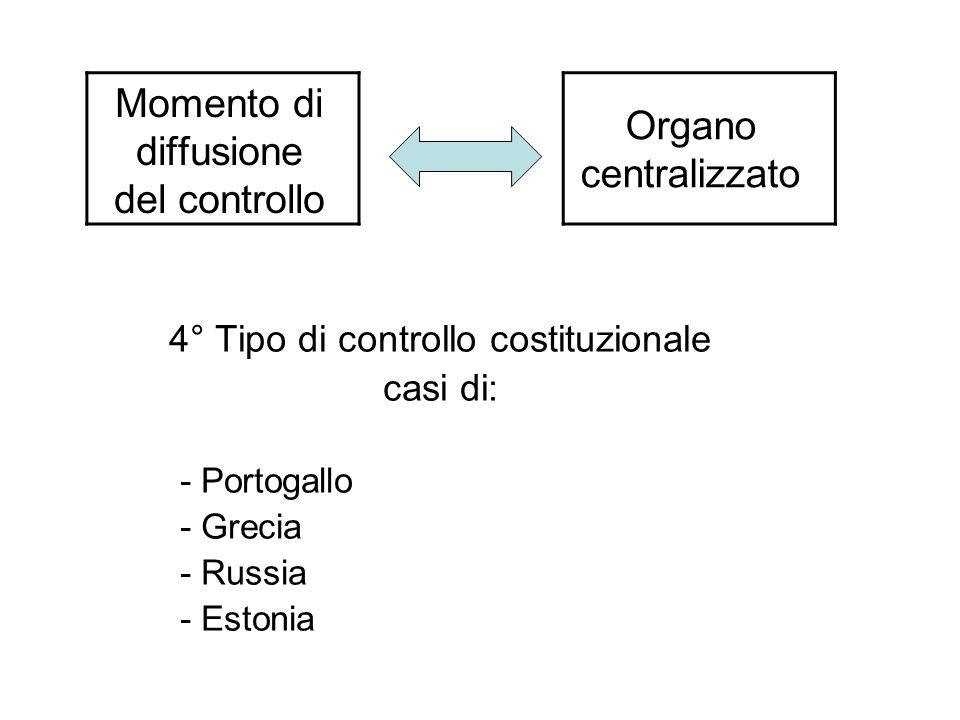Momento di diffusione del controllo 4° Tipo di controllo costituzionale casi di: - Portogallo - Grecia - Russia - Estonia Organo centralizzato