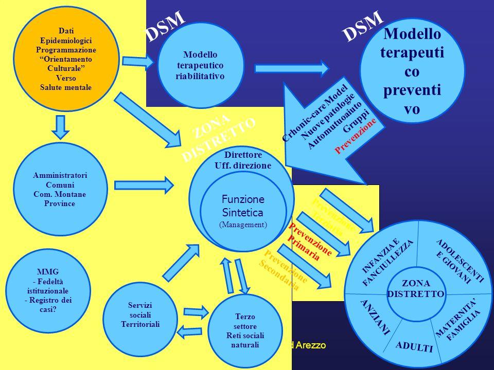 24-25.09.2010Convegno Salute Mentale ad Arezzo1 Modello terapeutico riabilitativo DSM Modello terapeuti co preventi vo DSM ZONA DISTRETTO Direttore Uf
