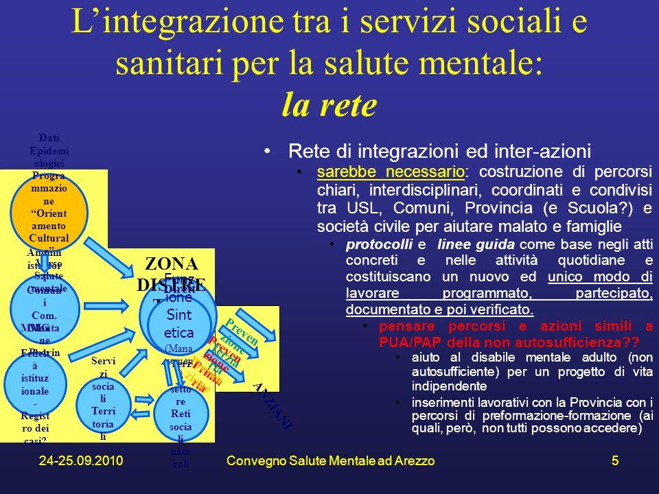 24-25.09.2010Convegno Salute Mentale ad Arezzo5 ZONA DISTRE TTO Dirett ore Uff.