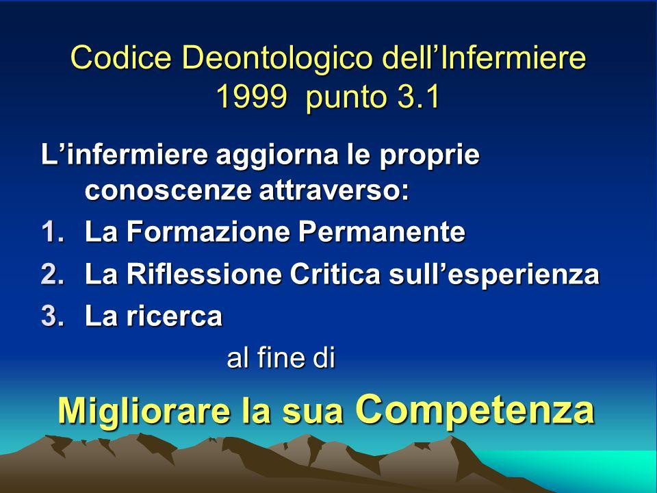 Codice Deontologico dellInfermiere 1999 punto 3.1 Linfermiere aggiorna le proprie conoscenze attraverso: 1.La Formazione Permanente 2.La Riflessione Critica sullesperienza 3.La ricerca al fine di al fine di Migliorare la sua Competenza Migliorare la sua Competenza
