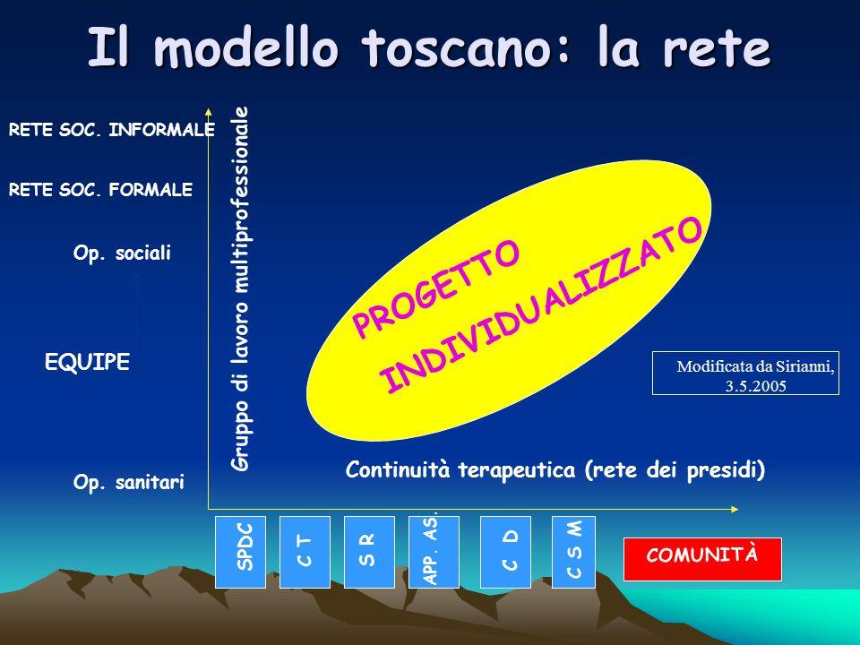Il modello toscano: la rete Continuità terapeutica (rete dei presidi) Gruppo di lavoro multiprofessionale SPDC C T S R C D APP.