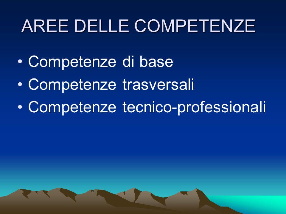 AREE DELLE COMPETENZE Competenze di base Competenze trasversali Competenze tecnico-professionali