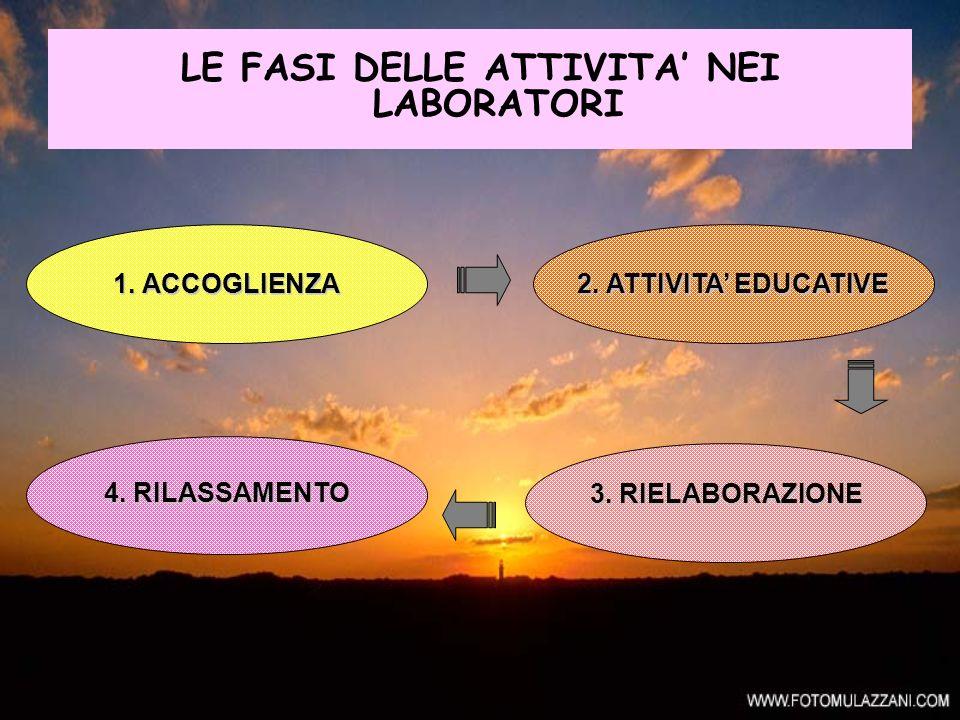 1. ACCOGLIENZA 2. ATTIVITA EDUCATIVE 3. RIELABORAZIONE 4. RILASSAMENTO LE FASI DELLE ATTIVITA NEI LABORATORI