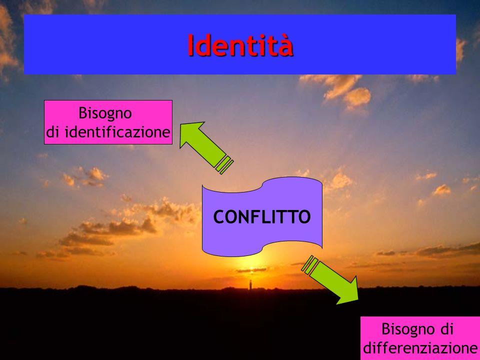 Identità CONFLITTO Bisogno di identificazione Bisogno di differenziazione