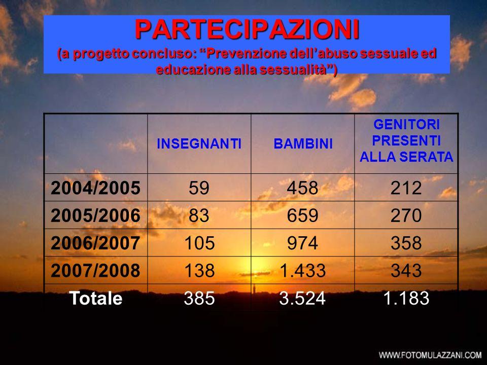 PARTECIPAZIONI (a progetto concluso: Prevenzione dellabuso sessuale ed educazione alla sessualità) INSEGNANTIBAMBINI GENITORI PRESENTI ALLA SERATA 200